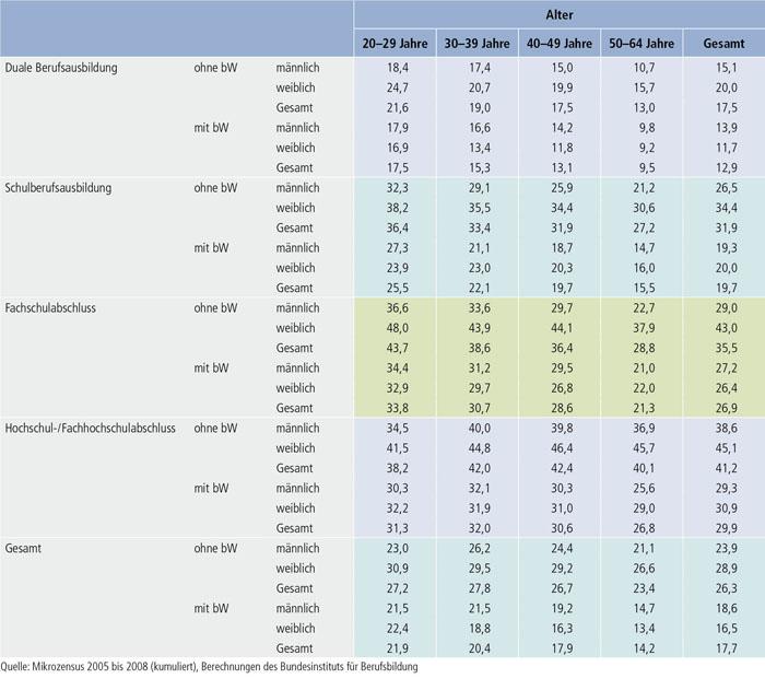 Tabelle B1.1.2-5