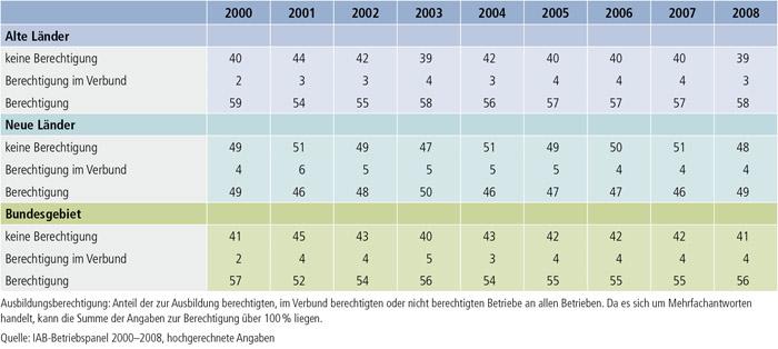 Ausbildungsberechtigung (in %)