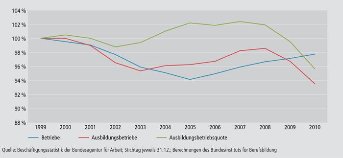 Schaubild A4.10.1-1: Entwicklung der betrieblichen Ausbildungsbeteiligung in Deutschland zwischen 1999 und 2010 (Referenzjahr 1999 = 100 %)