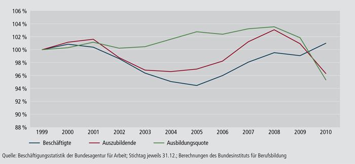 Schaubild A4.10.1-2: Entwicklung von Ausbildung und Beschäftigung in Deutschland zwischen 1999 und 2010 (Referenzjahr 1999 = 100 %)