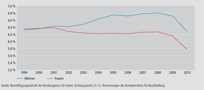 Schaubild A4.10.1-3: Entwicklung der geschlechtsbezogenen Ausbildungsquoten in Deutschland zwischen 1999 und 2010