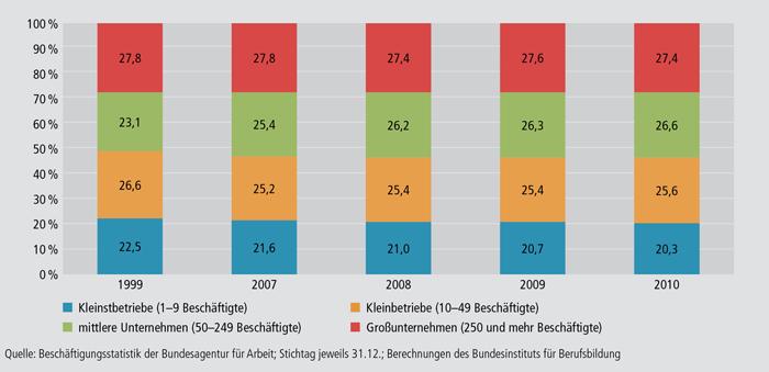 Schaubild A4.10.1-4: Prozentuale Verteilung der Auszubildenden auf Betriebsgrößenklassen zwischen 1999 und 2010 in Deutschland