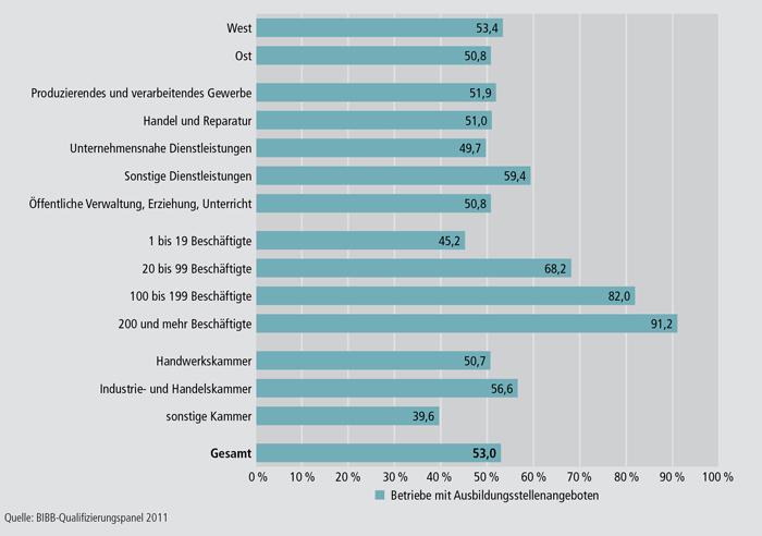 Schaubild A4.10.4-1: Anteil an Ausbildungsbetrieben mit Angebot an Ausbildungsstellen für das Ausbildungsjahr 2010 / 2011 an allen Ausbildungsbetrieben nach ausgewählten Strukturmerkmalen (in %)