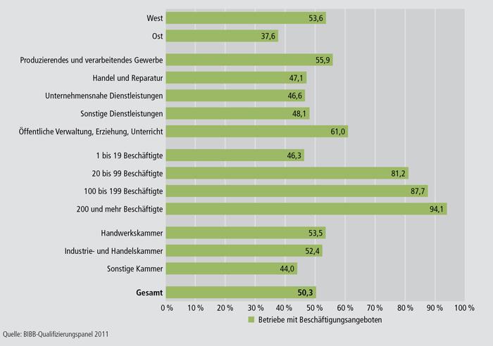 Schaubild A4.10.4-3: Anteil an Betrieben mit Angebot an Arbeitsstellen im Jahr 2010 an allen Betrieben nach ausgewählten Strukturmerkmalen (in %)