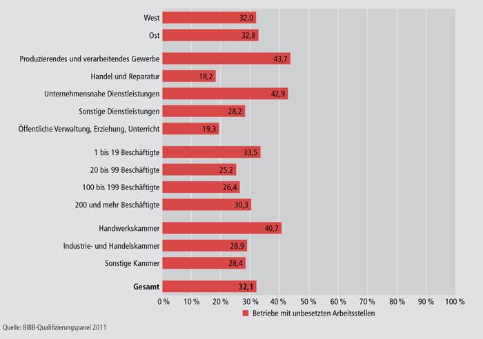 Schaubild A4.10.4-4: Anteil an Betrieben mit unbesetzten Arbeitsstellen im Jahr 2010 an allen Betrieben nach ausgewählten Strukturmerkmalen (in %)