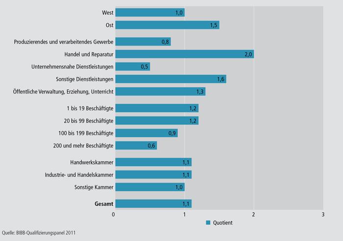 Schaubild A4.10.4-5: Quotienten aus den Prozentanteilen der Betriebe mit unbesetzten Arbeitsstellen und den Prozentanteilen der Betriebe mit unbesetzten Ausbildungsstellen im Jahr 2010 nach ausgewählten Strukturmerkmalen