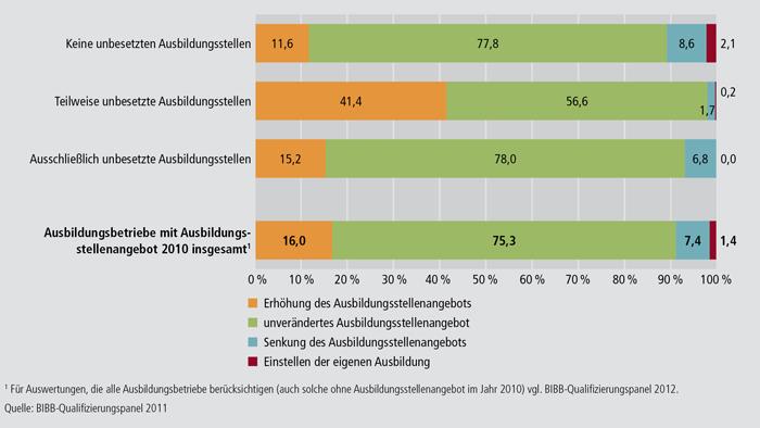 Schaubild A4.10.4-6: Angebotsplanungen von Betrieben mit und ohne unbesetzte Ausbildungsstellen in den kommenden 3 Jahren (in %)