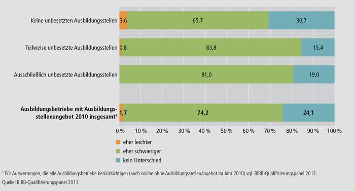 Schaubild A4.10.4-7: Einschätzungen von Betrieben mit und ohne unbesetzte Ausbildungsstellen zu den künftigen Schwierigkeiten, geeignete Bewerber/-innen zu finden (in %)