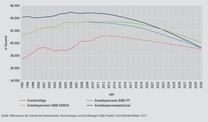 Schaubild A9.2-2: Arbeitsmarktentwicklungen bis zum Jahr 2030 nach Erwerbstätigen, Erwerbspersonen und Erwerbspersonenpotenzial