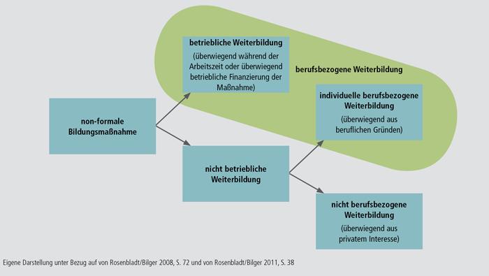 Schaubild B1.1-1: Definition von berufsbezogener Weiterbildung für Daten des Adult Education Survey (AES)