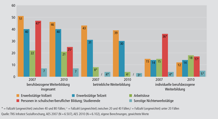 Schaubild B1.1-3: Teilnahmequoten an berufsbezogener Weiterbildung nach Erwerbsstatus 2007 und 2010 (in %)