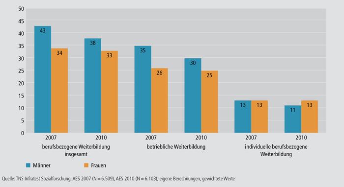 Schaubild B1.1-4: Teilnahmequoten an berufsbezogener Weiterbildung nach Geschlecht 2007 und 2010 (in %)
