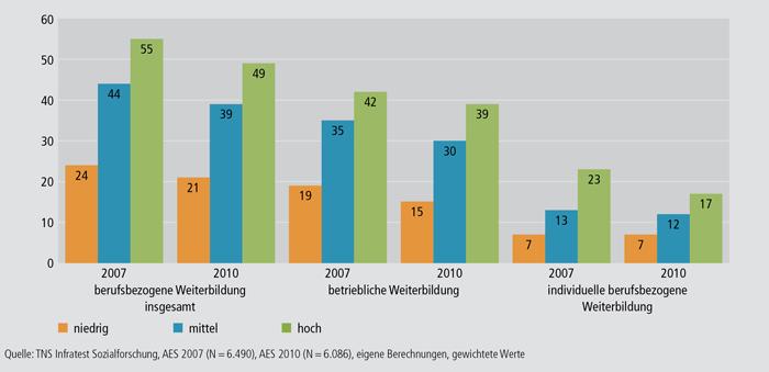 Schaubild B1.1-7: Teilnahmequoten an berufsbezogener Weiterbildung nach Schulabschluss 2007 und 2010 (in %)