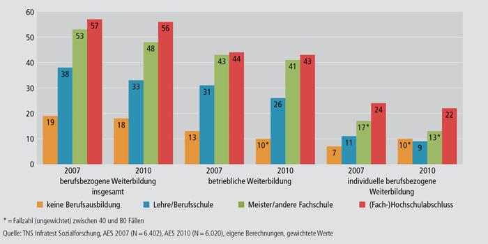 Schaubild B1.1-8: Teilnahmequoten an berufsbezogener Weiterbildung nach beruflichem Abschluss 2007 und 2010 (in %)