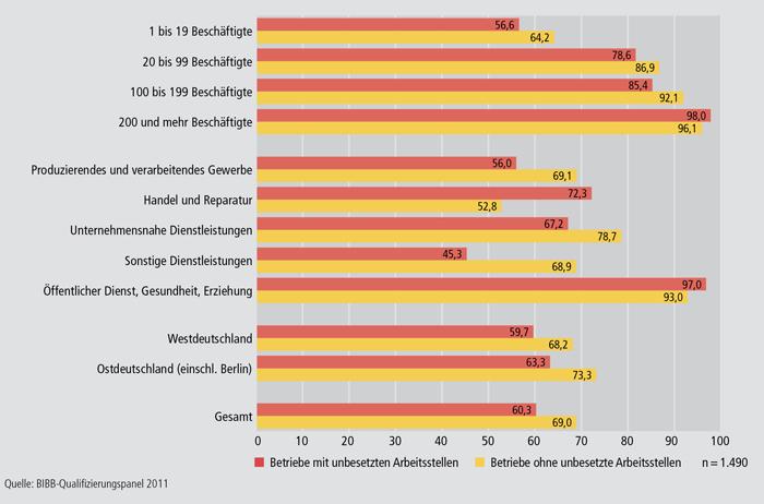 Schaubild B1.2.3-4: Weiterbildungsbeteiligung von Betrieben mit unbesetzten und ohne unbesetzte Arbeitsstellen nach ausgewählten Strukturmerkmalen im Jahr 2010 (in % )