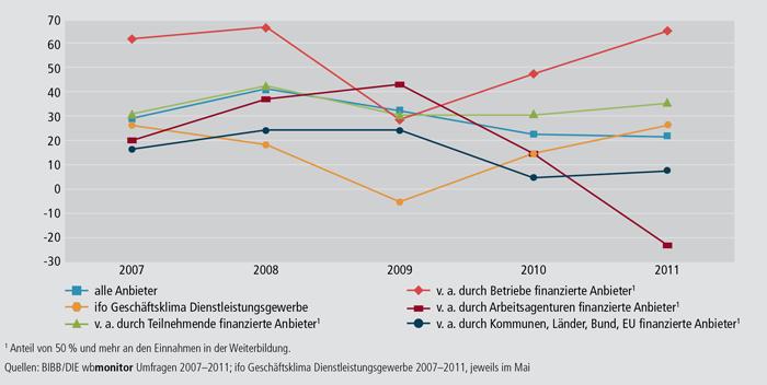 Schaubild B2.1.1-1: Entwicklung der wbmonitor Klimawerte von 2007 bis 2011