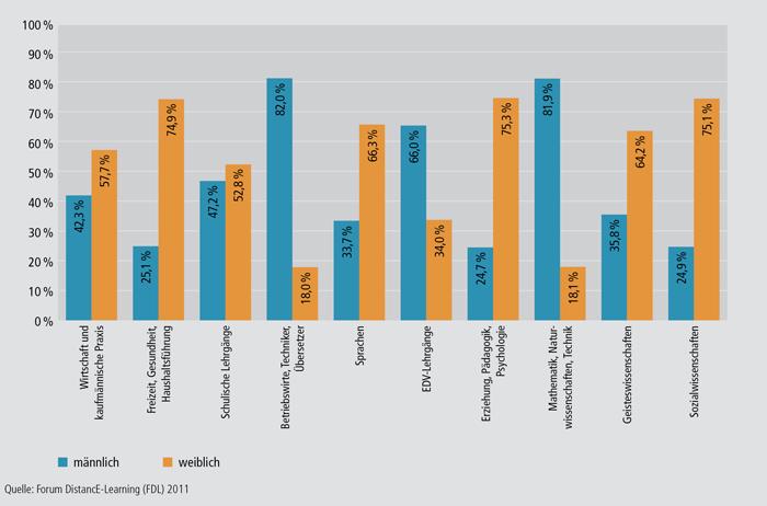 Schaubild B2.3-3: Teilnehmende 2010 nach Themenbereich und Geschlecht (in %)