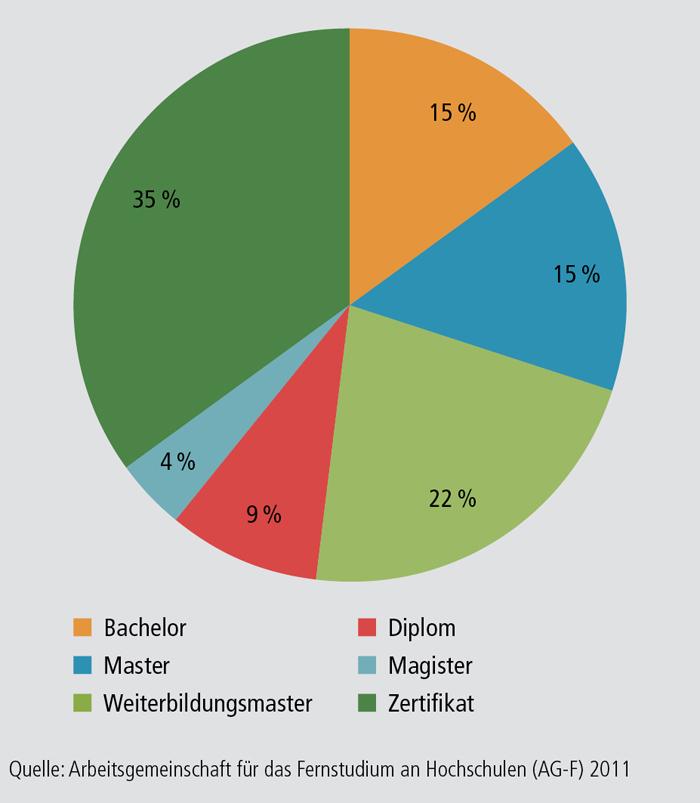 Schaubild B2.3-4: Fernstudiengänge an staatlichen Hochschulen nach Abschluss (WS 2010 / 2011) (in %)