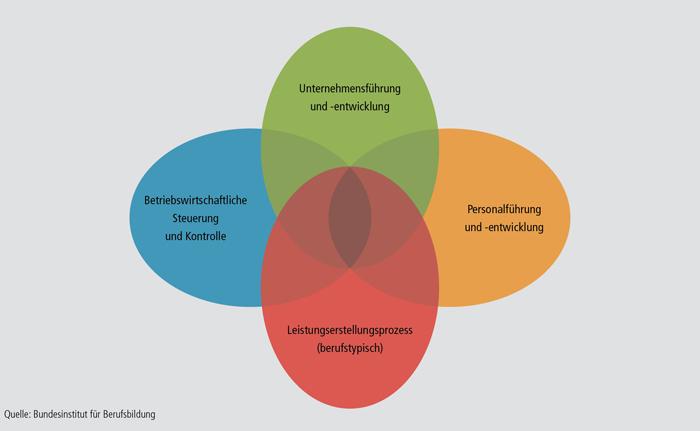 Schaubild B4.2-1: Handlungsbereiche mittlerer Führungskräfte kaufmännisch-betriebswirtschaftlicher Prägung