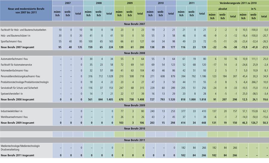 Tabelle A1.2-6: Neu abgeschlossene Ausbildungsverträge in den seit 2007 neuen Berufen und in den 2011 modernisierten Berufen (Aktualisierungsvorbehalt) (Teil 1)