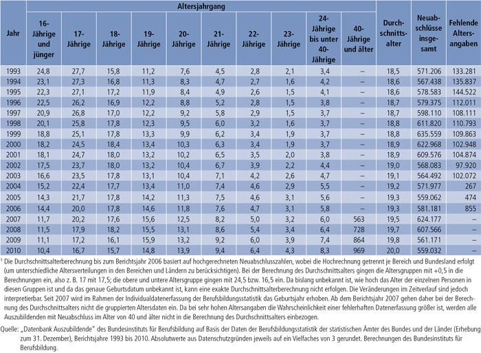 Tabellen A4.5-1