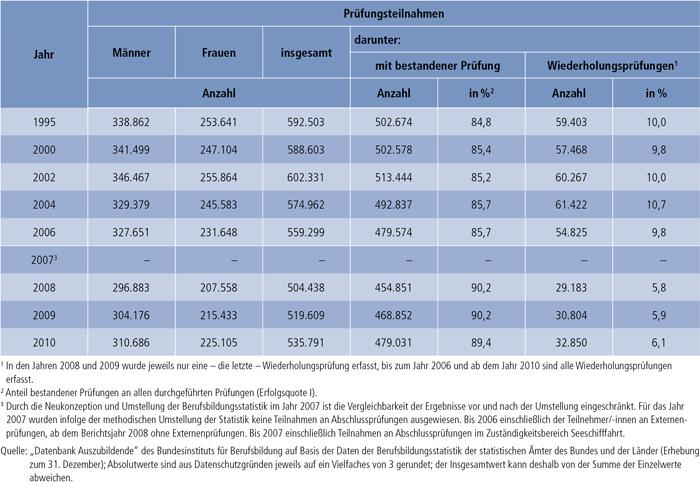Tabelle A4.8-1: Teilnahmen an Abschlussprüfungen in der beruflichen Ausbildung und Prüfungserfolg 1995 sowie 2000 bis 2010