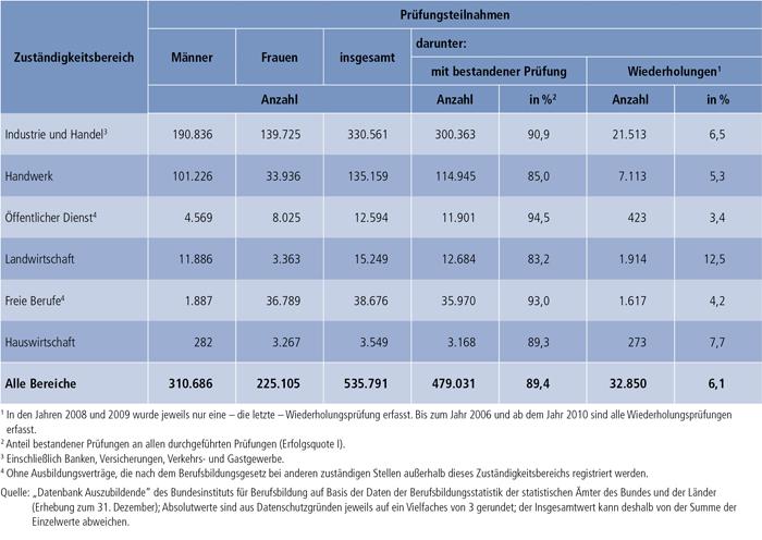 Tabelle A4.8-2: Teilnahmen an Abschlussprüfungen 2010 und Prüfungserfolg nach Zuständigkeitsbereichen