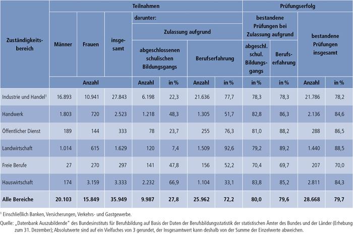 Tabelle A4.8-6: Teilnahmen an Externenprüfungen 2010 nach Zuständigkeitsbereichen