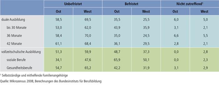 Tabelle A9.1.2-2: Absolventen/Absolventinnen beruflicher Ausbildungen nach Arbeitsvertrag und Region bis zu 3 Jahre nach Ausbildungsende (nur Erwerbstätige in %)