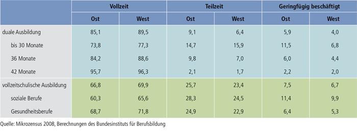 Tabelle A9.1.2-3: Absolventen/Absolventinnen beruflicher Ausbildungen nach Arbeitszeittyp und Region bis zu 3 Jahre nach Ausbildungsende (nur Erwerbstätige in %)