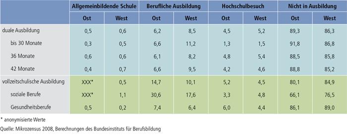 Tabelle A9.1.2-4: Weitere Bildungsbeteiligung von Absolventen/Absolventinnen beruflicher Ausbildungen bis zu 3 Jahre nach Ausbildungsende (in %)