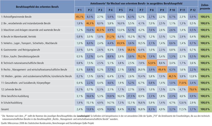 Tabelle A9.2-2: Berufliche Flexibilitätsmatrix 2008 auf der Ebene der Berufshauptfelder