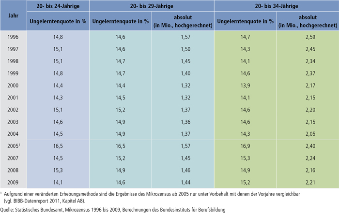 Tabelle A9.3-1: Junge Erwachsene ohne Berufsausbildung von 1996 bis 2009