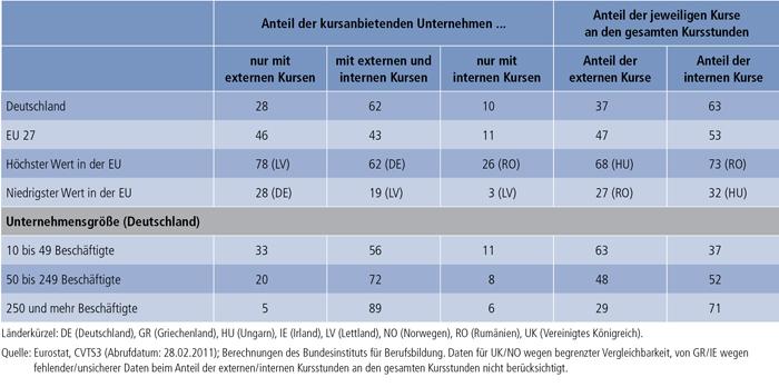 Tabelle B1.2.2-1: Anteil der Unternehmen je nach Kursangebot (in % der Unternehmen mit Kursen) und Anteil der externen bzw. internen Kursstunden an den gesamten Kursstunden 2005
