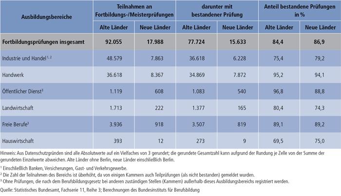Tabelle B1.3-2: Teilnahmen an Fortbildungs- / Meisterprüfungen 2010 und Prüfungserfolg nach Ausbildungsbereichen, alte und neue Länder