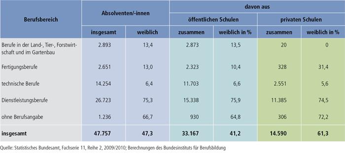 Tabelle B4.3-1: Absolventen/-innen des Schuljahres 2008 / 2009 mit bestandener Abschlussprüfung an Fachschulen nach Berufsklassen und rechtlichem Status der Schulen
