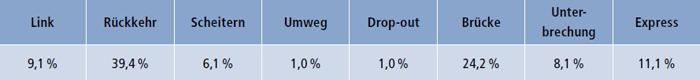 Tabelle: Verteilung der Übergangstypen in Dänemark
