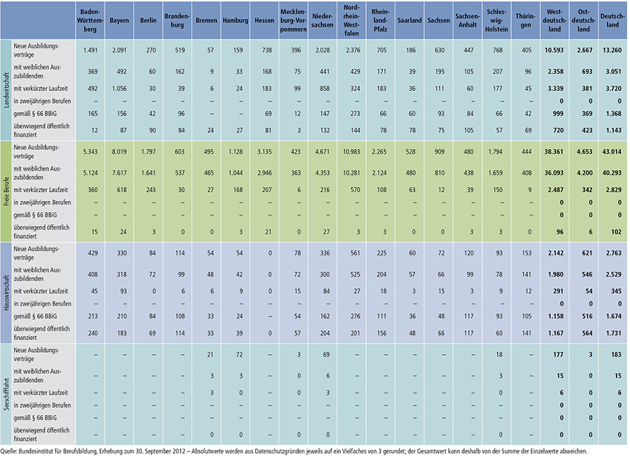Tabelle A1.2-4 Teil 1 Fortsetzung