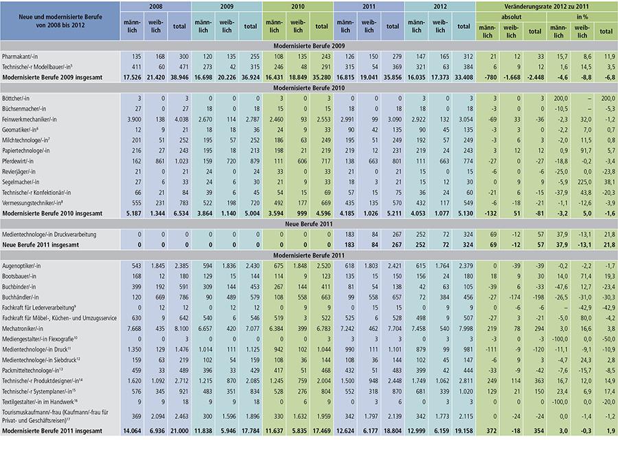 Tabelle A1.2-6 Teil 1