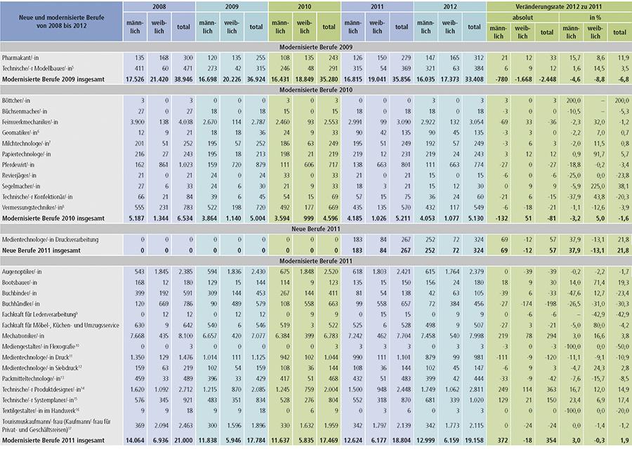 Tabelle A1.2-6 Teil 2