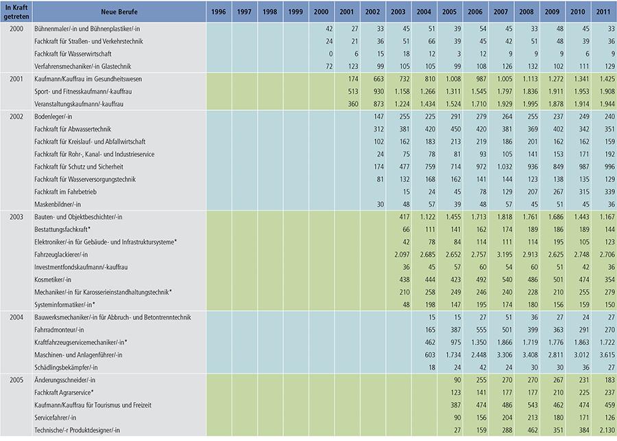 Tabelle A4.4-3 (Teil 2)