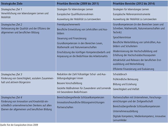 Tabelle E1.2-1