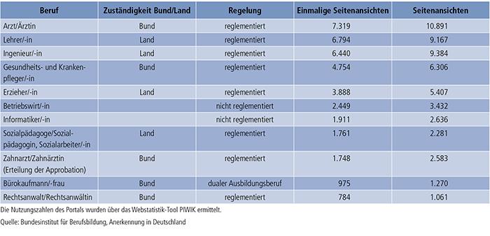 Tabelle E2-1