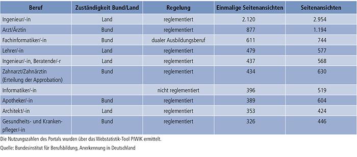 Tabelle E2-2