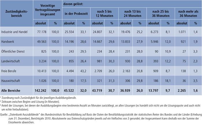 Tabelle A4.7-5: Vorzeitige Vertragslösungen nach Zuständigkeitsbereichen und Zeitpunkt der Lösung (absolut und in %3), Bundesgebiet 2010