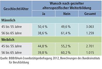 Bundesinstitut für berufsbildung datenreport zum berufsbildungsbericht 2013